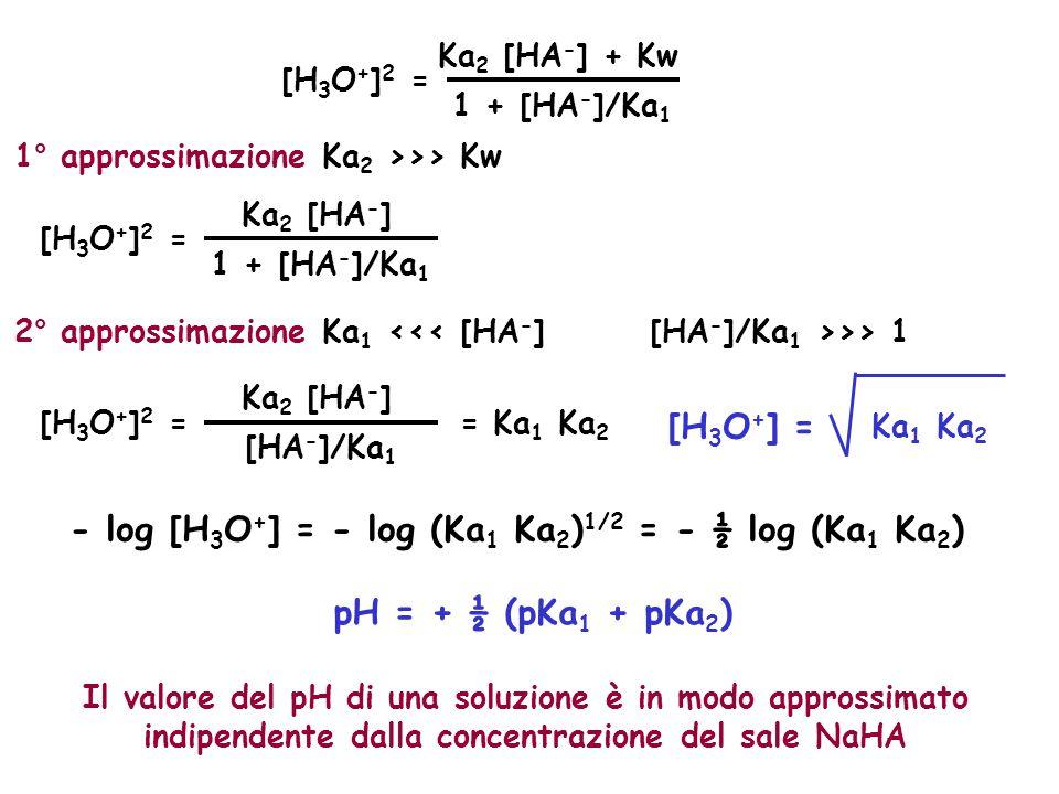 - log [H3O+] = - log (Ka1 Ka2)1/2 = - ½ log (Ka1 Ka2)